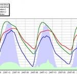 Simulation des températures de différentes zones thermiques